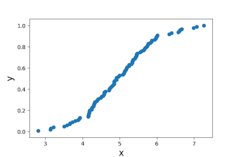 Empirical cumulative distribution function (ECDF) in Python