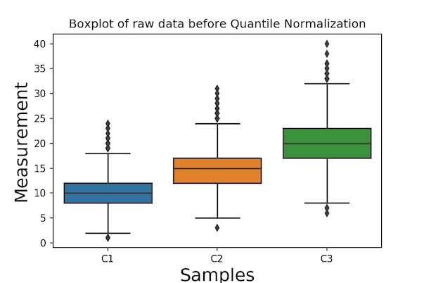 Boxplot before Quantile Normalization Seaborn