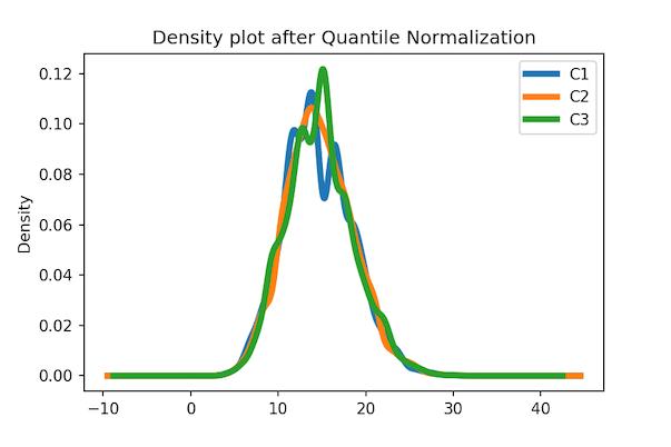 Density plot after Quantile Normalization