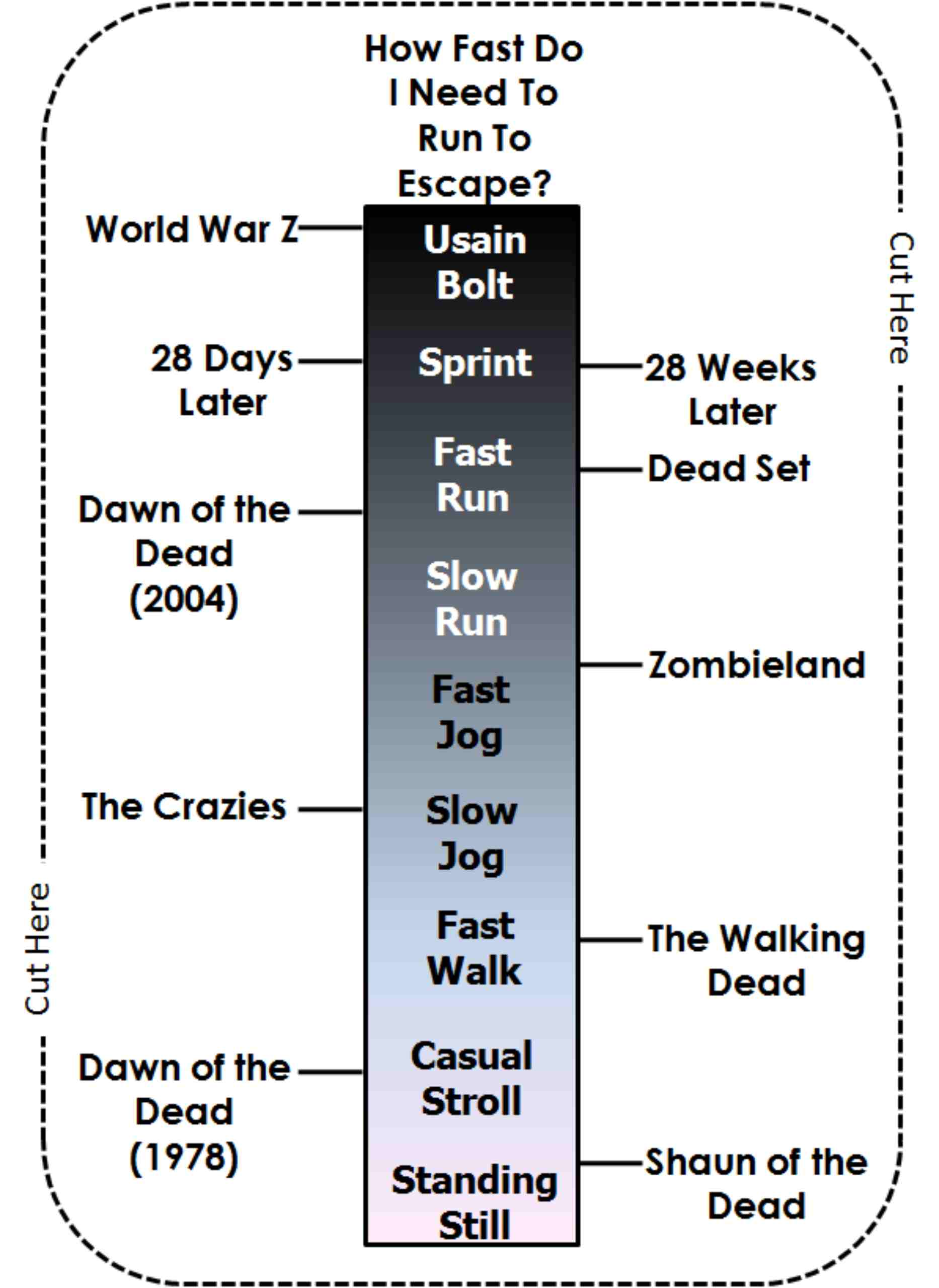 Fast Vs Slow Zombies