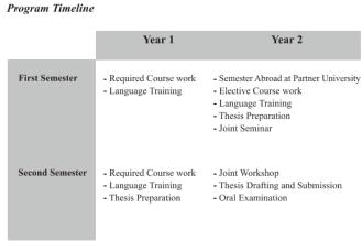 The CMEPS Program Timeline
