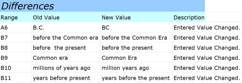 Snapshot of an Excel file exported using the Compare Files feature in the Inquire Add-in for Microsoft Excel. Cells are listed in column B; the Old Value is listed in column C; the New Value is listed in column D; the Description is listed in column D.