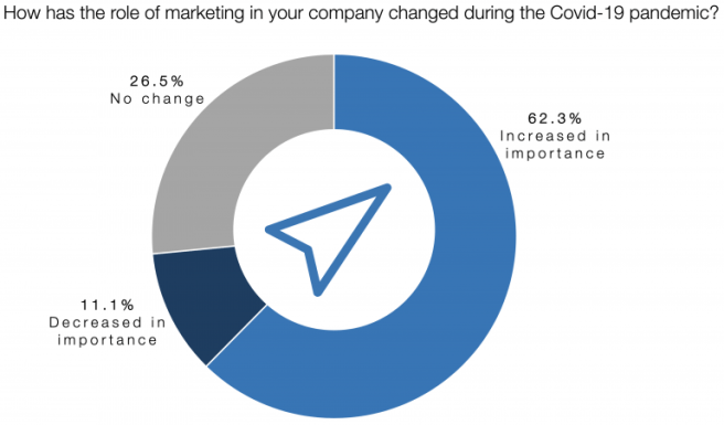 How Covid-19 Influenced the Importance of Marketing in Companies