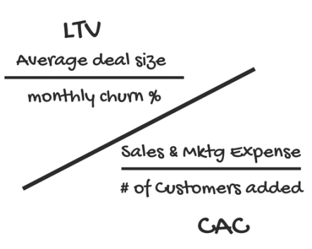 LTV / CAC