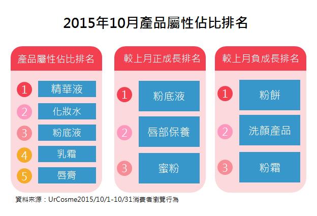 【趨勢報告】201510: 熱門關注分析