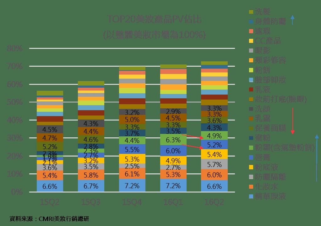 【趨勢報告】2016Q2: 品牌熱門排行&心佔率走勢