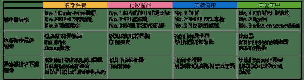 【趨勢報告】201608: 熱門排行&新品分析