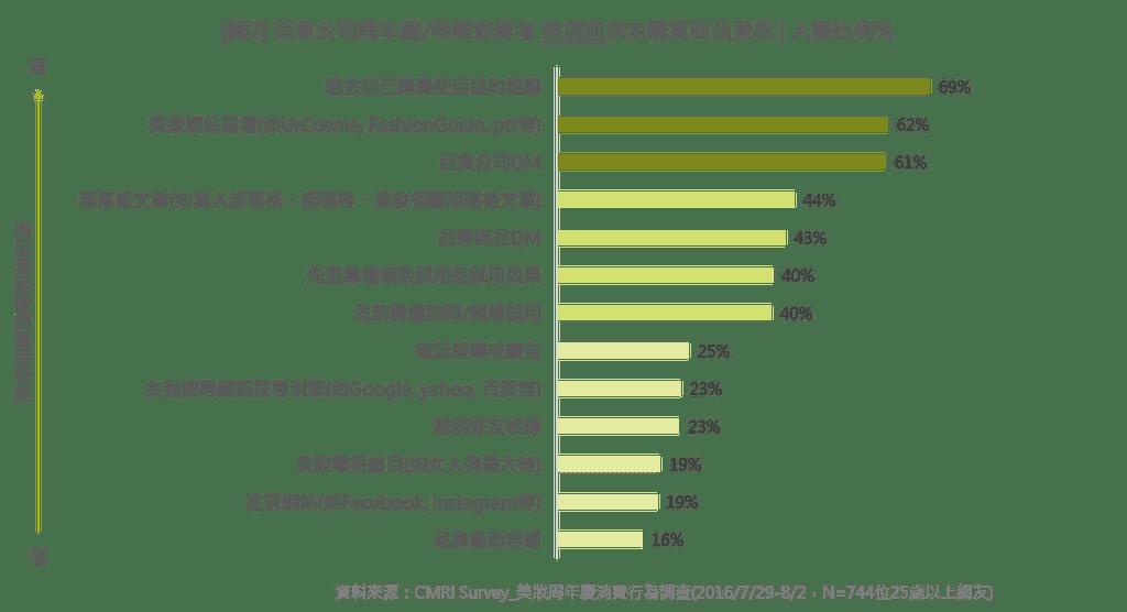 【趨勢報告】201610: 熱門排行&新品分析