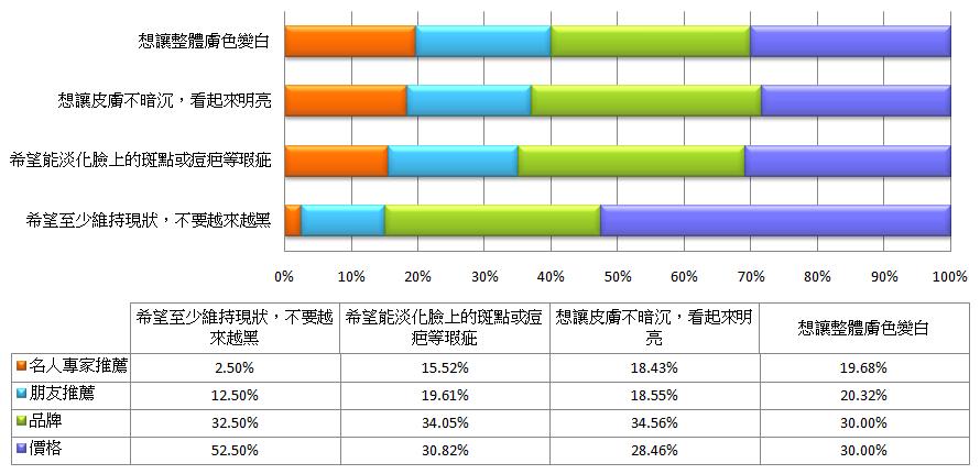 【消費者洞察】201507: 美白