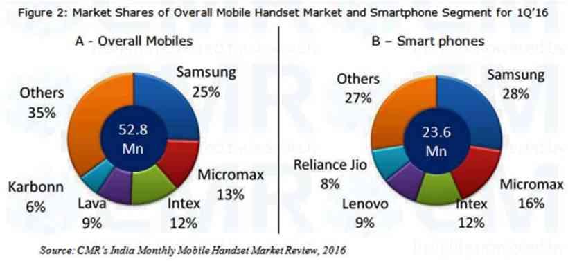 Fig 2_1Q India Mobile Handset Press Release_CMR