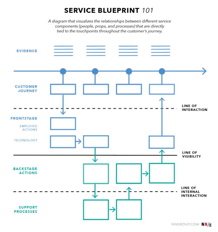 Service Blueprint | Skooldio Blog - Service Design คืออะไร? ทำความรู้จักเครื่องมือที่จะช่วยออกแบบธุรกิจให้เป็นที่รัก