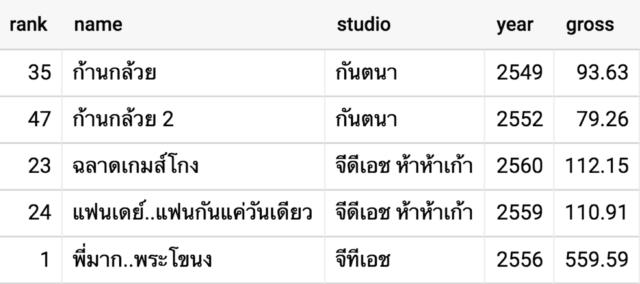 ตัวอย่างผลลัพธ์การ query | Skooldio Blog