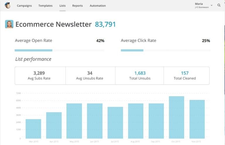 MailChimp email marketing online newsletter software