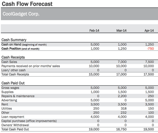 Daily Cash Flow Template. combined flows report. excel templates ...