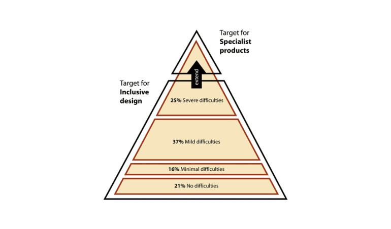 Pyramid model of diversity Image Inclusive Design Toolkit