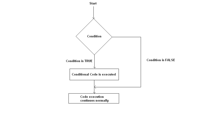 If Condition Flow