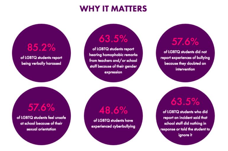 Spirit Day stats on LGBTQ youth bullying