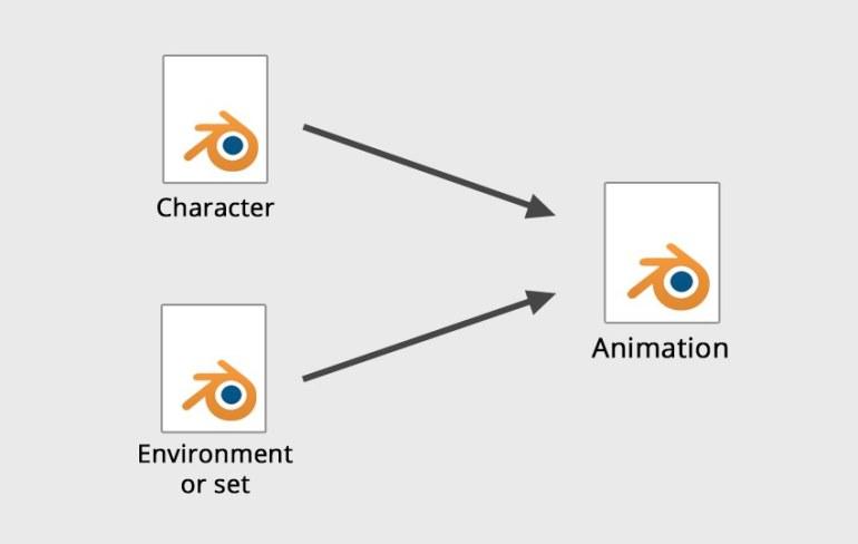 File setup for animation
