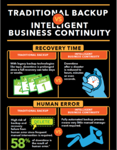 traditional-backup-vs-biz-continuity-infographic
