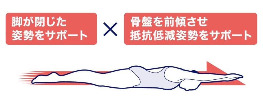 脚が閉じた姿勢をサポート×骨盤を前傾させ抵抗低減姿勢をサポート