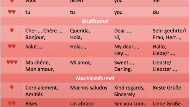 Liebesbriefkurs: Verliebt euch auf Englisch, Französisch oder Spanisch!