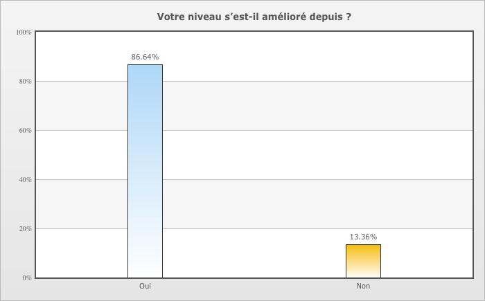 Près de 87% des utilisateurs français déclarent avoir progressé grâce à la méthode Babbel.