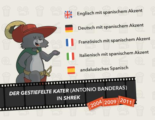 Filmakzente und -dialekte - Shrek
