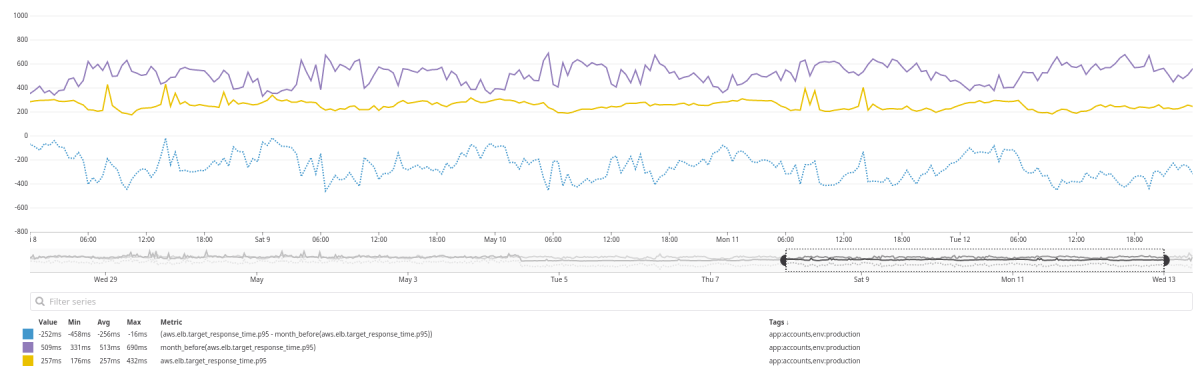 Comparison of weekly p95 latency on Application Load Balancer, compared with a month before and difference between them