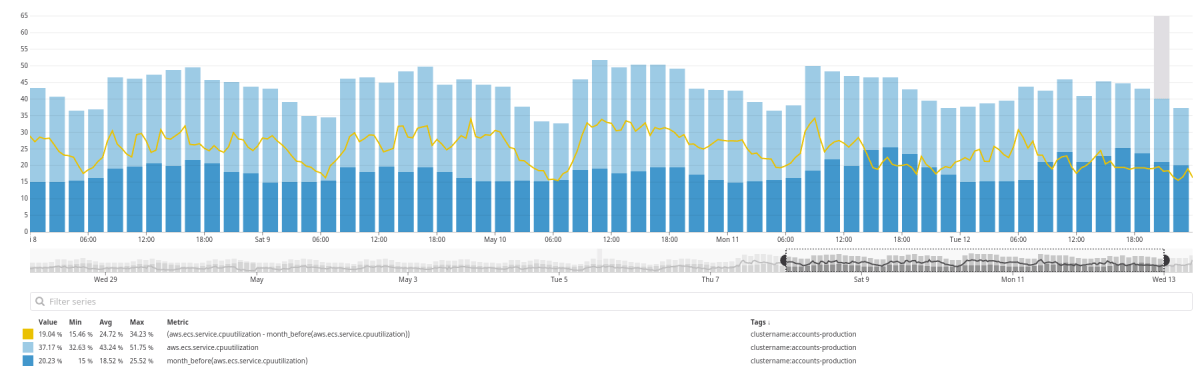 Comparison of CPU utilization for a week, compared with a month before and difference between them