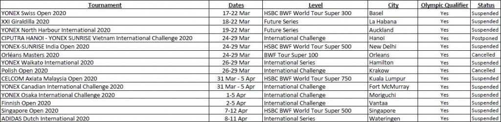 BWF Upcoming Tournament list