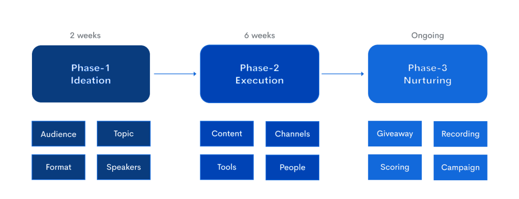 Your action plan should have three phases: ideation, execution, and nurturing.