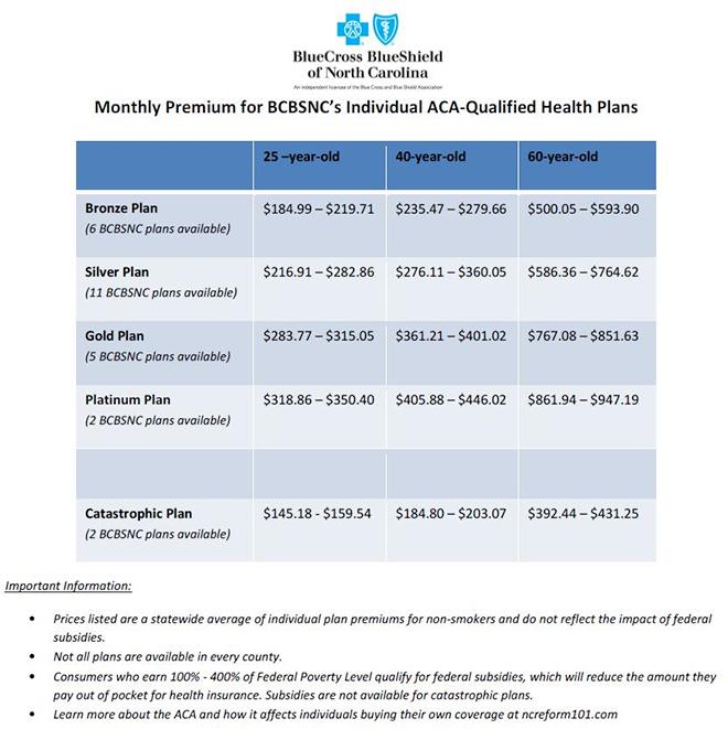 Monthly Premium for BCBSNC's ACA-Qualified Health Plans