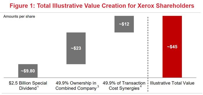 Total Illustrative Value Creation for Xerox Shareholders