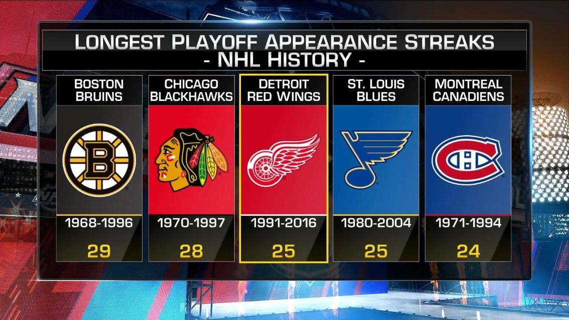 Red Wings playoff streak over, still incredible