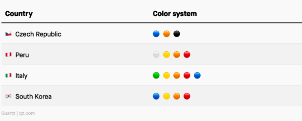 A table showing different color coding systems used to denote Covid-19 risk.