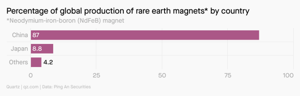 A bar chart showing the percentage of global production of NdFeb magnets by country. China produces 87%, Japan produces 8.8%, and the rest of the world produces 4.2%.