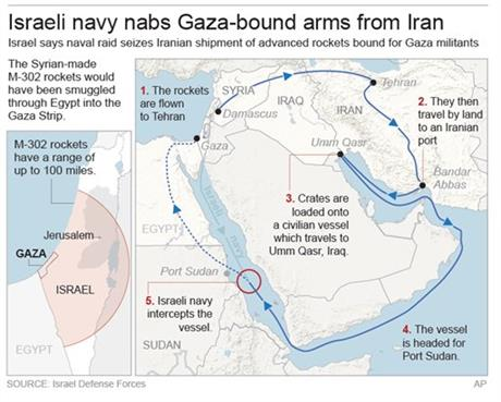 Israeli Navy Intercepts Iranian Rockets