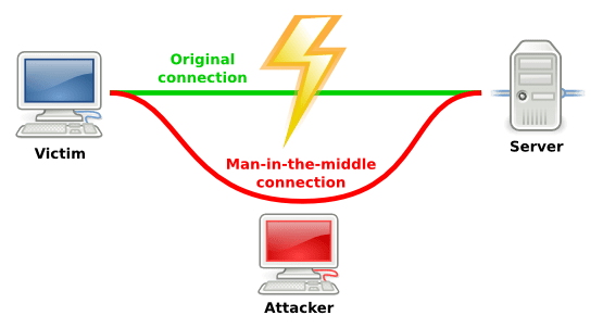 Man in the Middle Attack Diagram