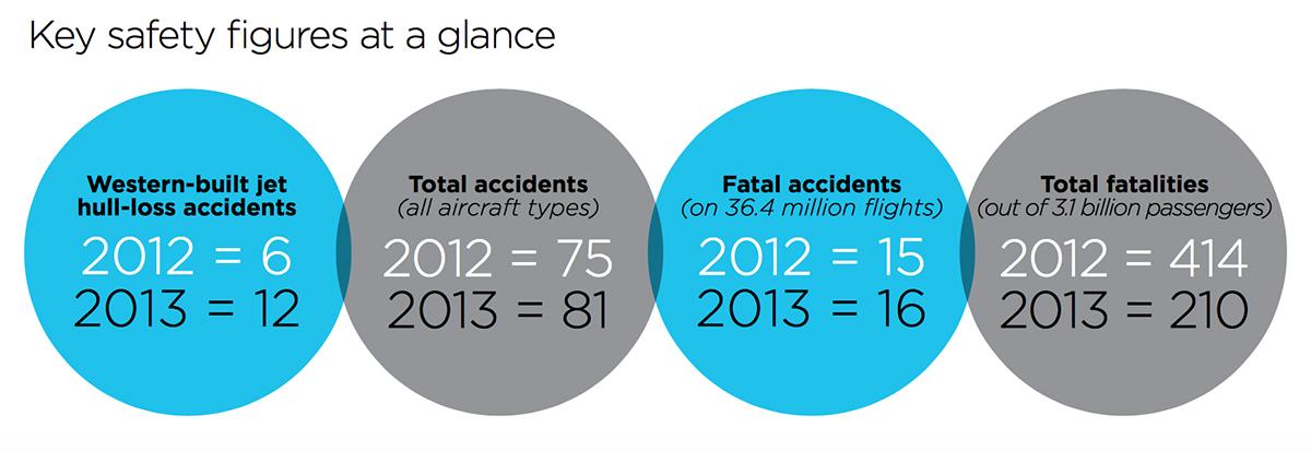 ICAO_safetyfigures