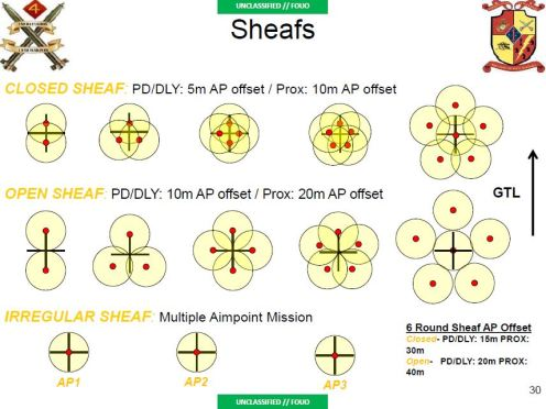 Overview of Sheaf types
