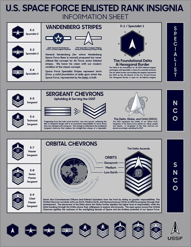 Space Force rank insignia