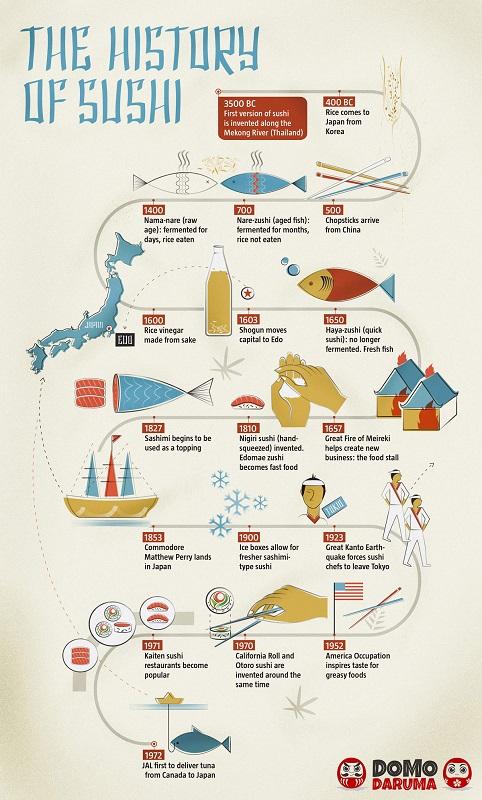 cliomakeup-sushi-ingrassare-storia-2