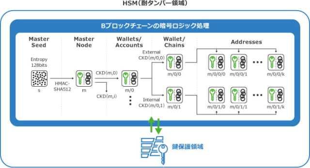 HSM(耐タンパー領域)