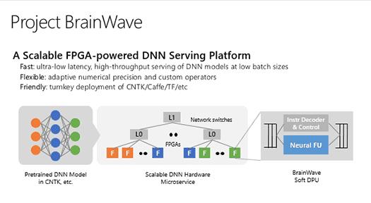 マイクロソフトが発表した機械学習を高速に実行するための基盤「Project Brainwave」
