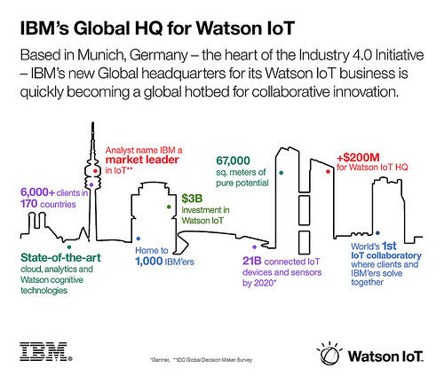 IBM's Global HQ for Watson IoT