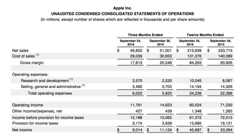 Apple Q4 Earnings