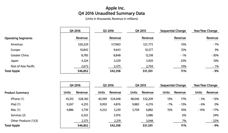 Apple FY Q4