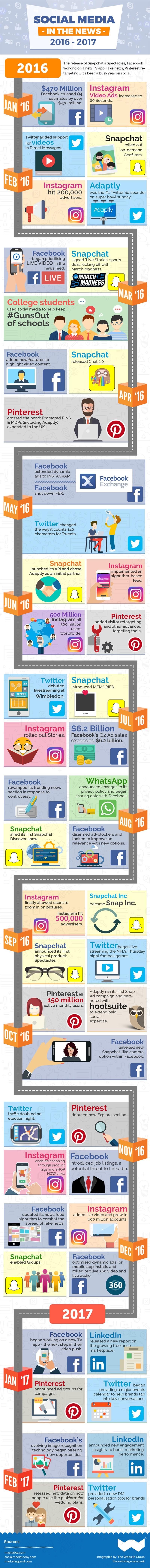 Social Media in the News 2016 – 2017 [Infographic] | Social Media Today