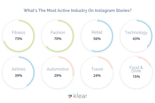 New Study Shows How Brands are Using Instagram Stories to Boost their Messaging | Social Media Today