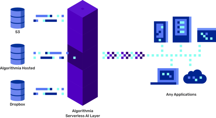 Algorithmia now helps businesses manage and deploy their machine learning models